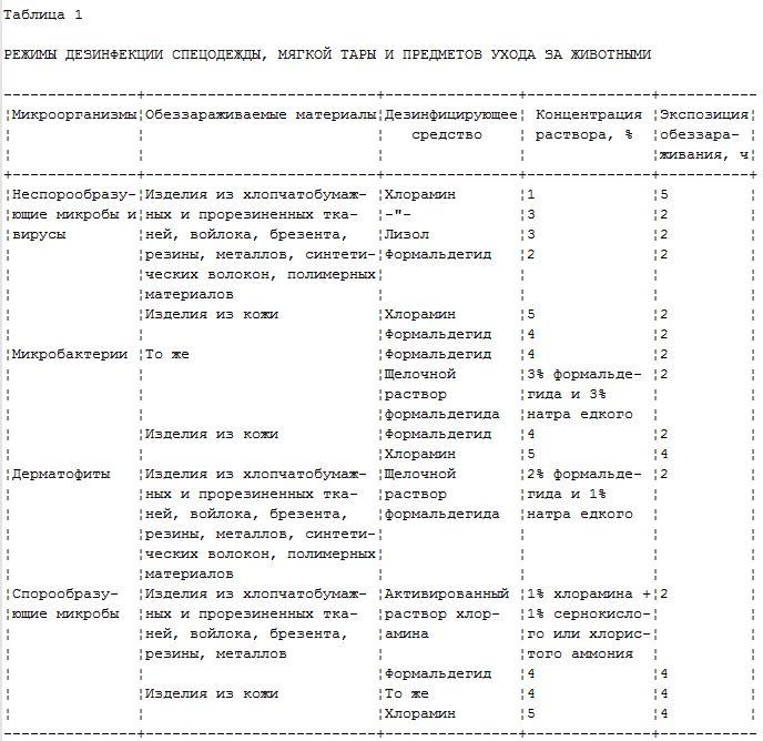 Формалин инструкция по применению для дезинфекции помещений