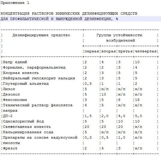 инструкция о порядке расчета потребности объекта в дезинфицирующем средстве